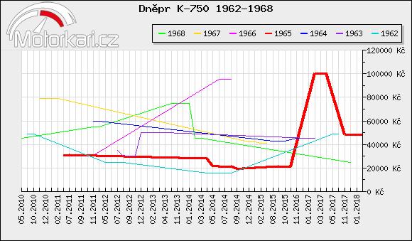 Dnìpr K-750 1962-1968