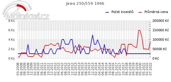 Jawa 250/559 1966