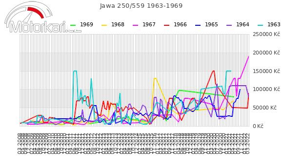 Jawa 250/559 1963-1969