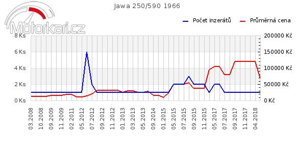 Jawa 250/590 1966