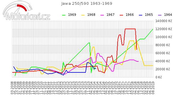Jawa 250/590 1963-1969