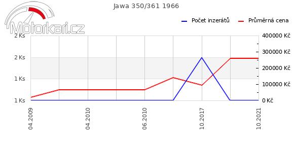 Jawa 350/361 1966