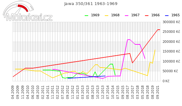 Jawa 350/361 1963-1969