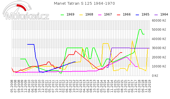 Manet Tatran S 125 1964-1970