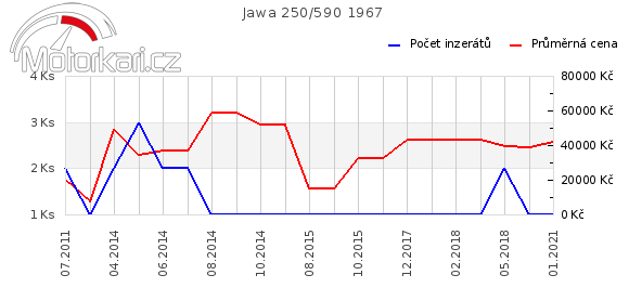 Jawa 250/590 1967