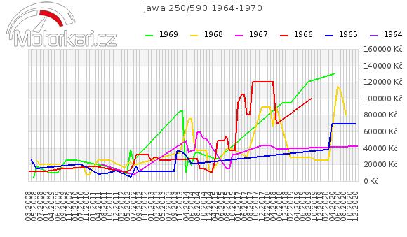 Jawa 250/590 1964-1970