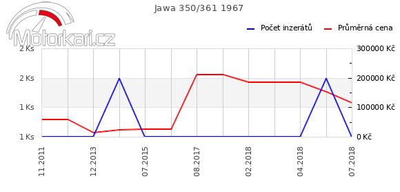 Jawa 350/361 1967