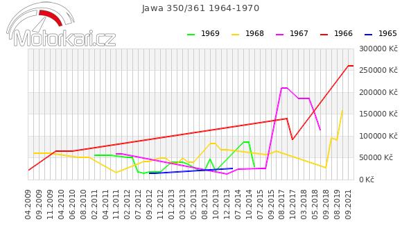 Jawa 350/361 1964-1970
