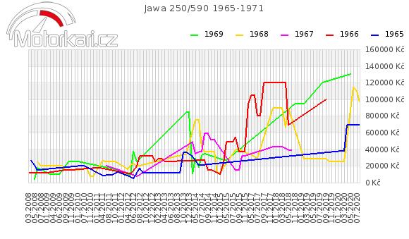 Jawa 250/590 1965-1971