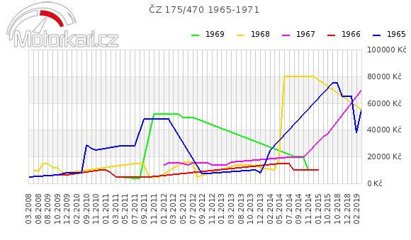 ÈZ 175/470 1965-1971