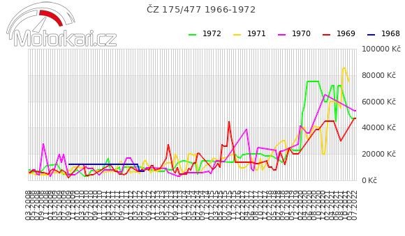 ÈZ 175/477 1966-1972