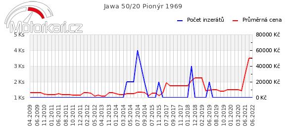 Jawa 50/20 Pionýr 1969