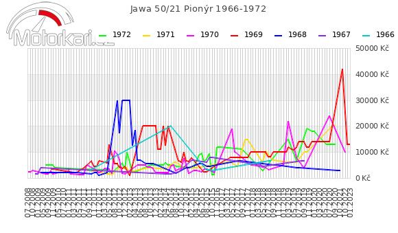 Jawa 50/21 Pionýr 1966-1972
