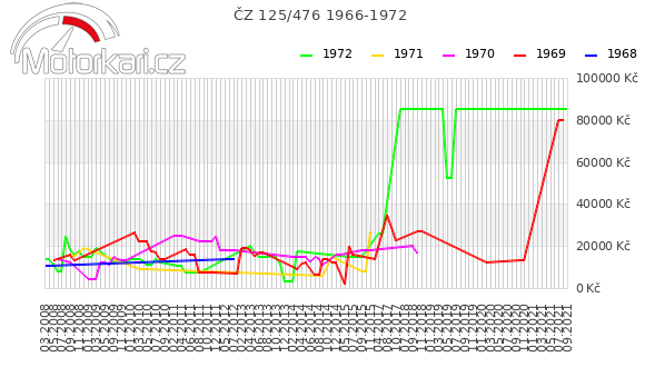 ÈZ 125/476 1966-1972