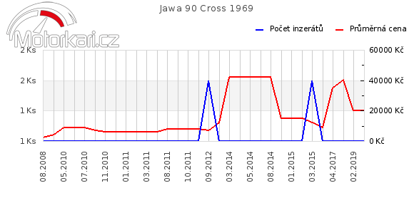 Jawa 90 Cross 1969