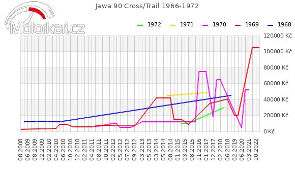 Jawa 90 Cross 1966-1972