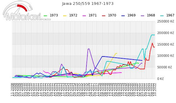 Jawa 250/559 1967-1973