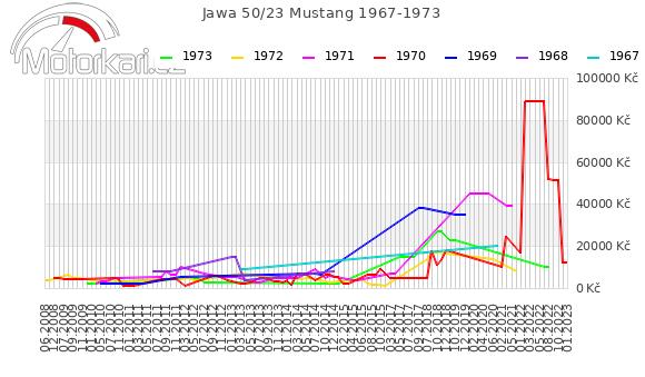Jawa 50/23 Mustang 1967-1973