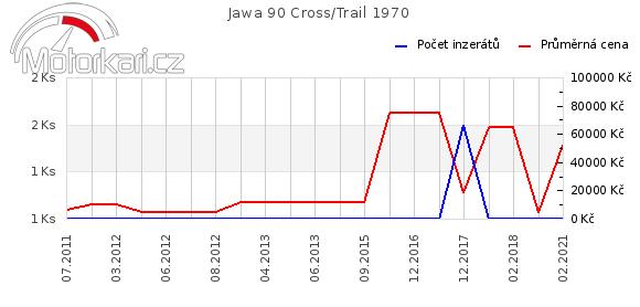 Jawa 90 Cross 1970