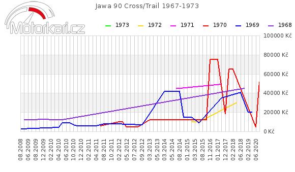 Jawa 90 Cross 1967-1973
