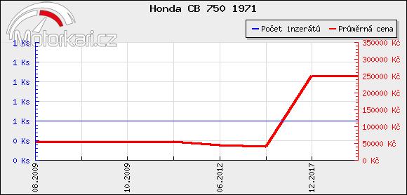Honda CB 750 1971