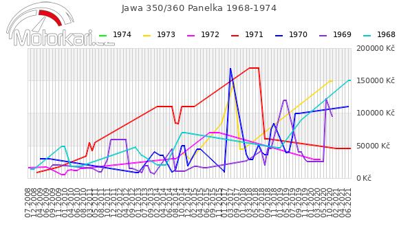 Jawa 350/360 Panelka 1968-1974