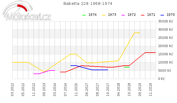 Babetta 228 1968-1974