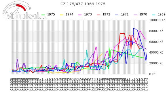 ÈZ 175/477 1969-1975