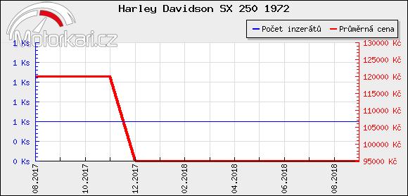 Harley Davidson SX 250 1972