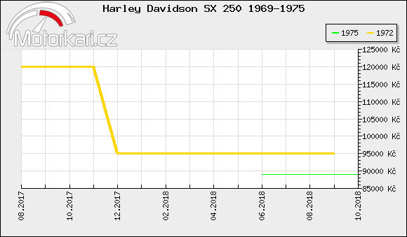 Harley Davidson SX 250 1969-1975