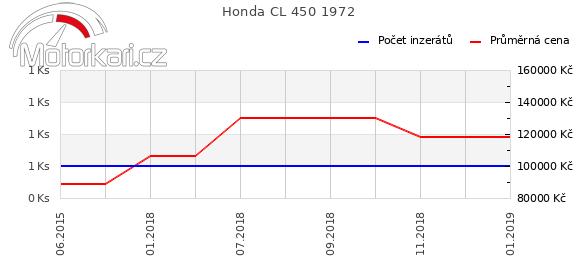 Honda CL 450 1972