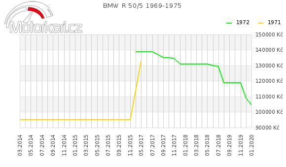 BMW R 50/5 1969-1975