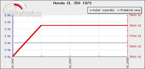 Honda CL 350 1972