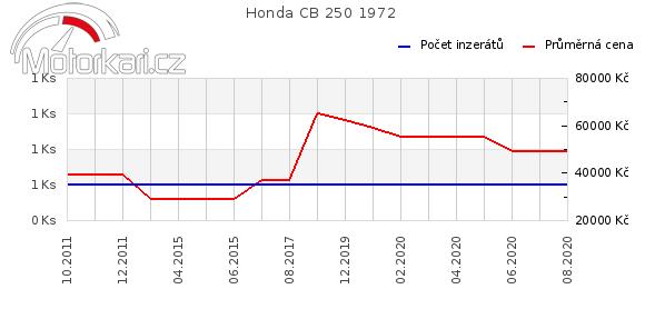 Honda CB 250 1972