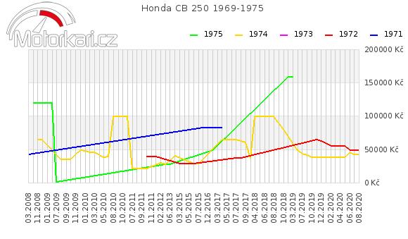 Honda CB 250 1969-1975