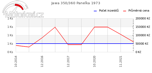 Jawa 350/360 Panelka 1973