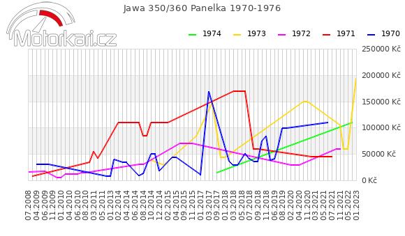 Jawa 350/360 Panelka 1970-1976