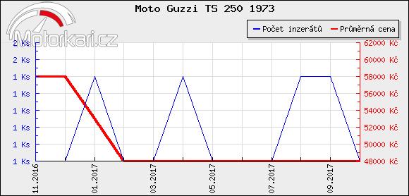 Moto Guzzi TS 250 1973
