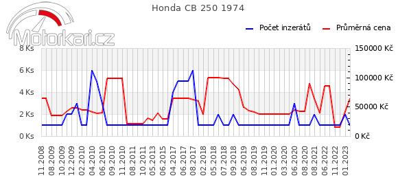 Honda CB 250 1974