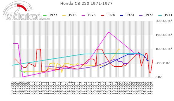 Honda CB 250 1971-1977