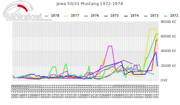 Jawa 50/23 Mustang 1972-1978