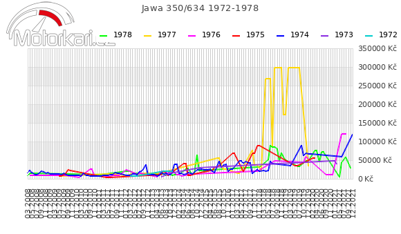 Jawa 350/634 1972-1978
