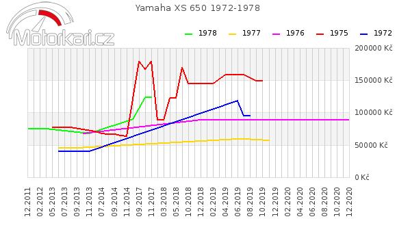 Yamaha XS 650 1972-1978
