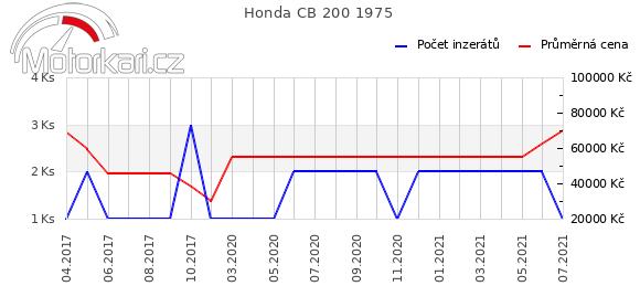 Honda CB 200 1975