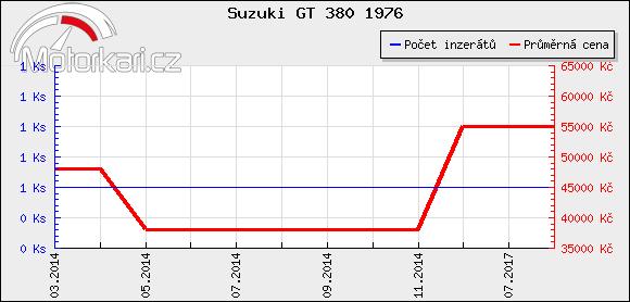 Suzuki GT 380 1976
