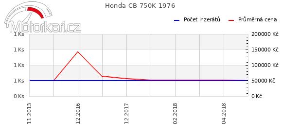 Honda CB 750K 1976