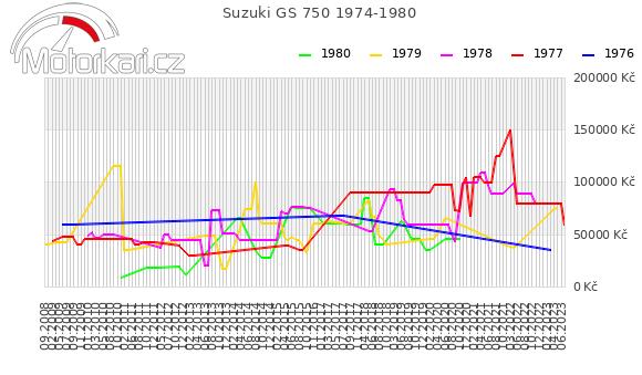 Suzuki GS 750 1974-1980