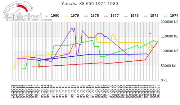 Yamaha XS 650 1974-1980
