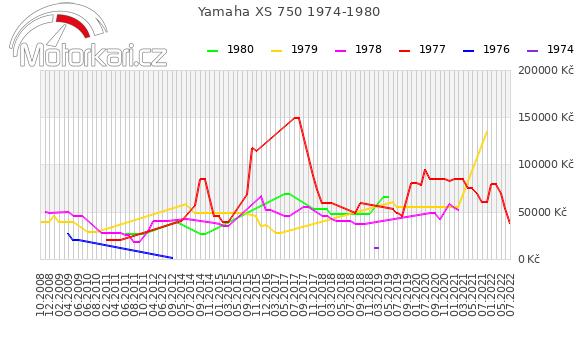 Yamaha XS 750 1974-1980