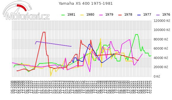Yamaha XS 400 1975-1981